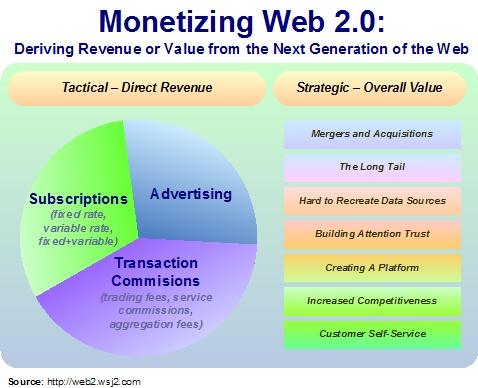 monetizingweb2